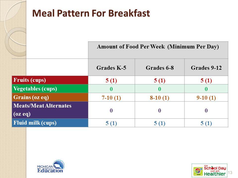 Meal Pattern For Breakfast