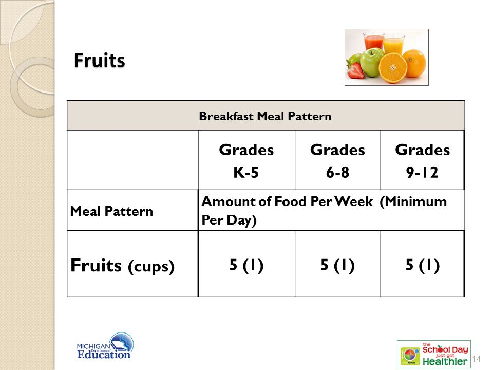 Breakfast Meal Pattern