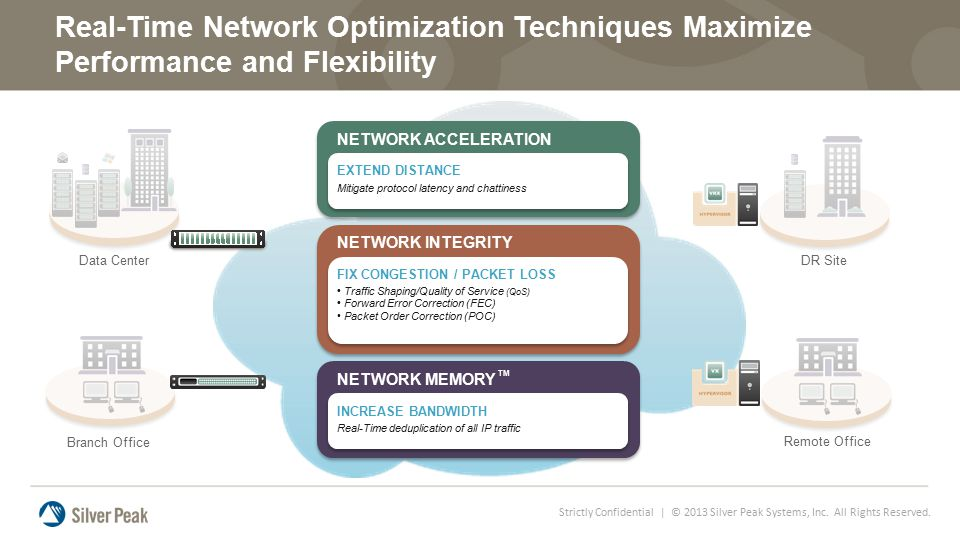 Real-Time Network Optimization Techniques Maximize Performance and Flexibility