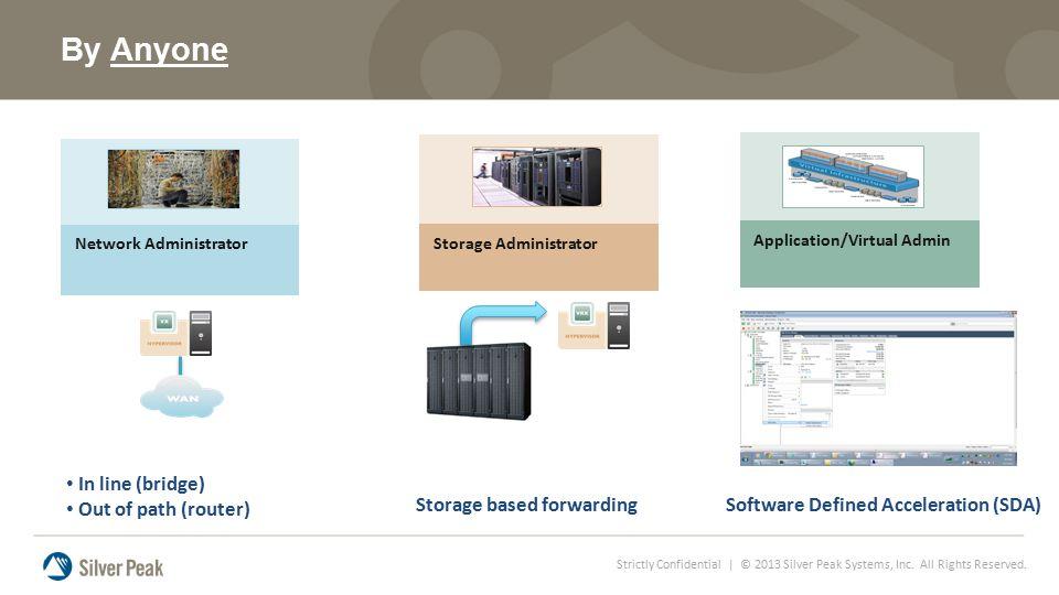 Software Defined Acceleration (SDA)