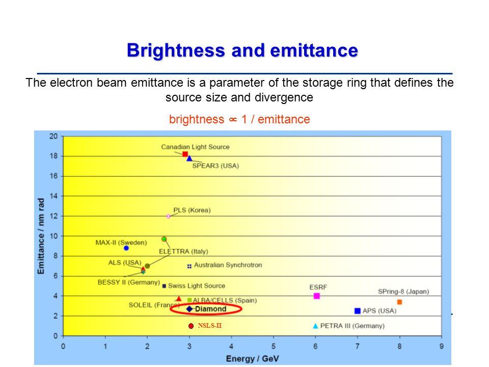 Brightness and emittance