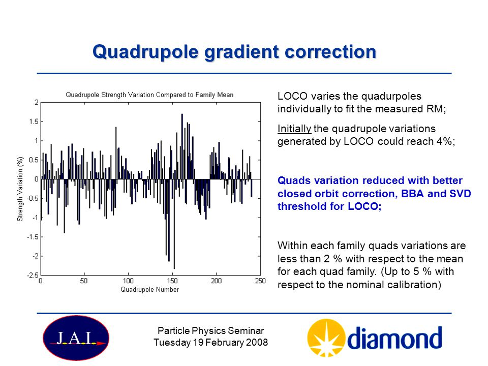 Quadrupole gradient correction