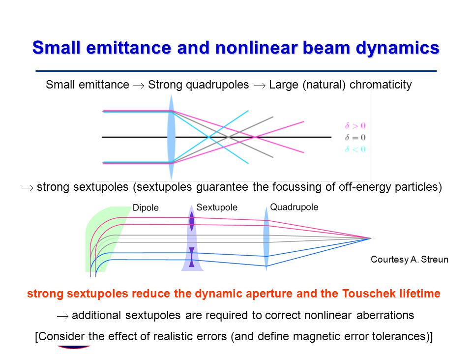 Small emittance and nonlinear beam dynamics