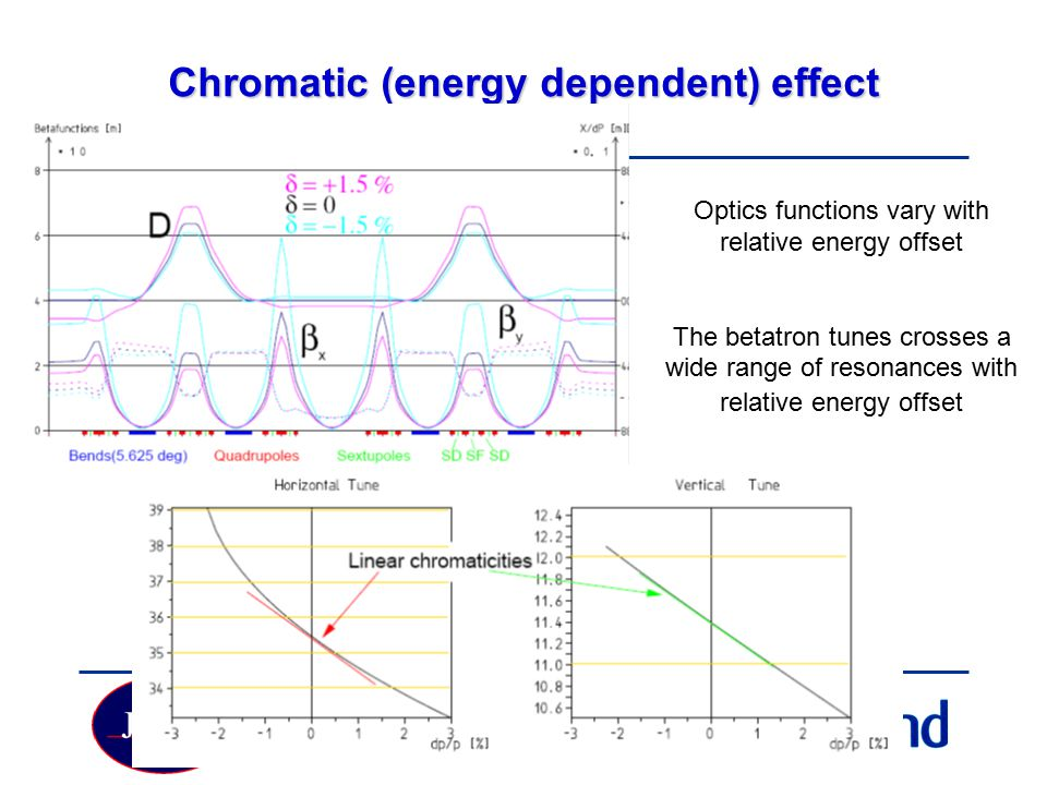 Chromatic (energy dependent) effect