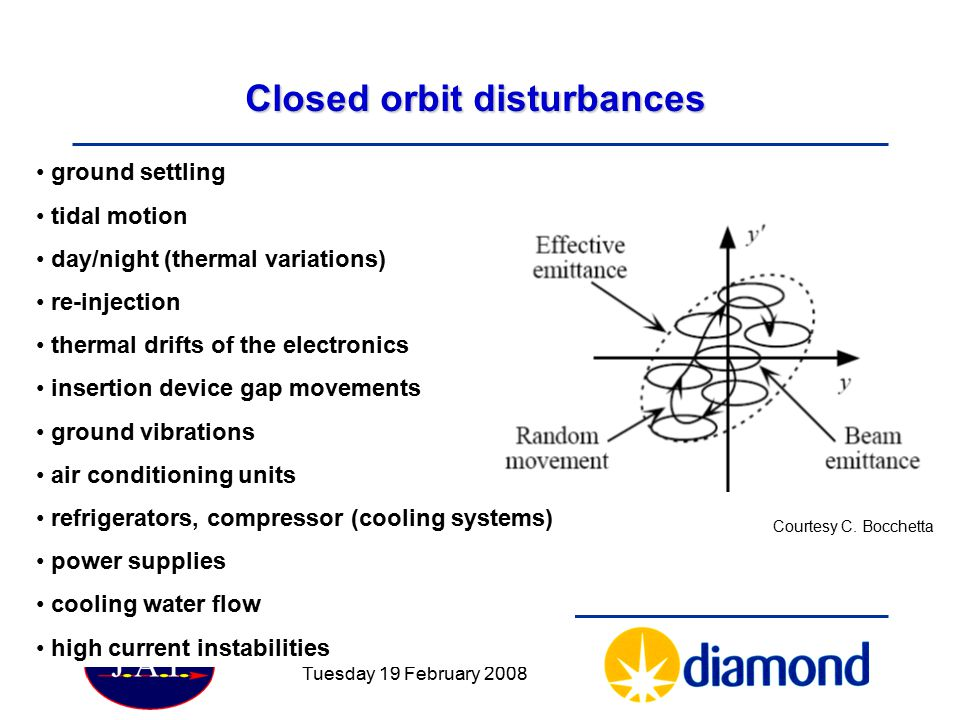 Closed orbit disturbances