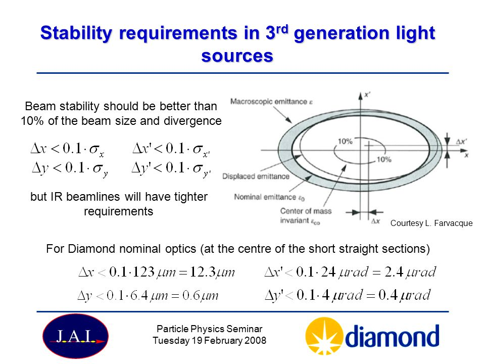 Stability requirements in 3rd generation light sources