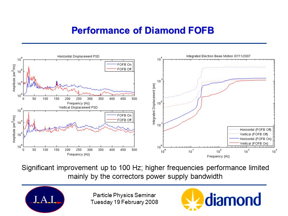 Performance of Diamond FOFB