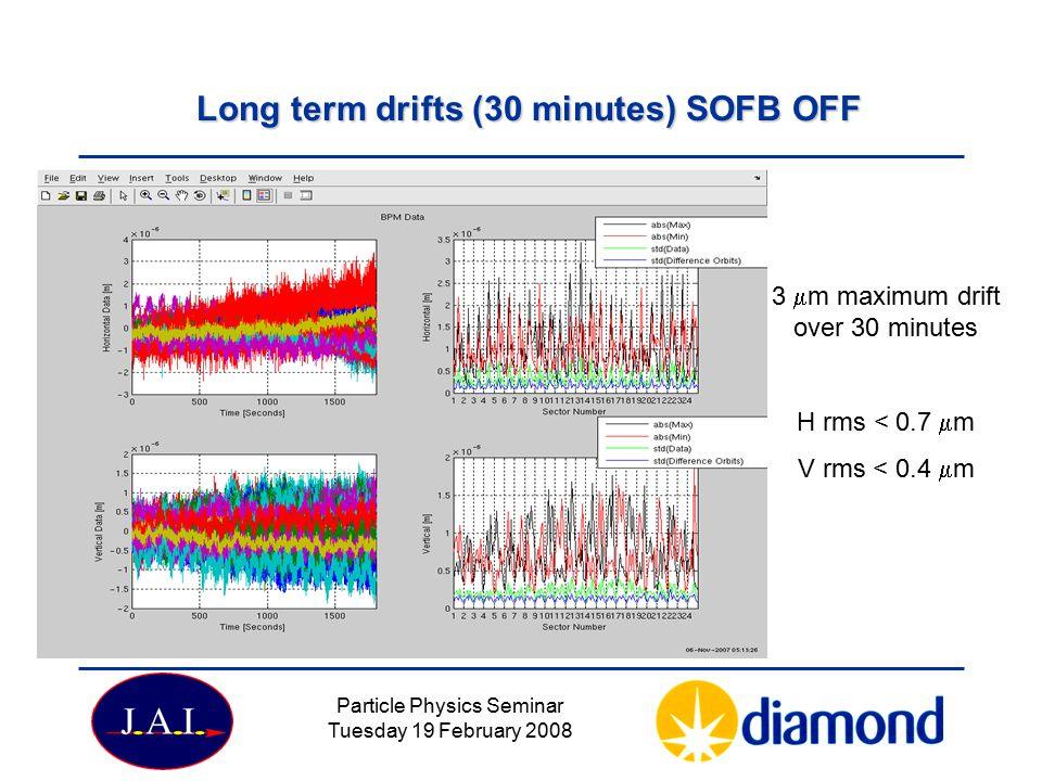 Long term drifts (30 minutes) SOFB OFF