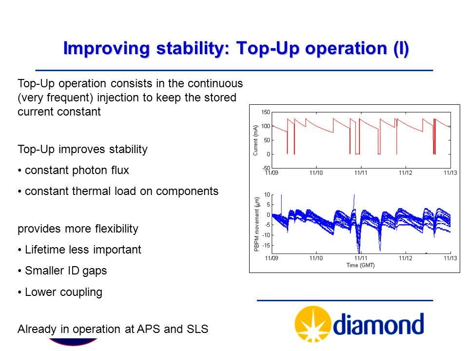 Improving stability: Top-Up operation (I)