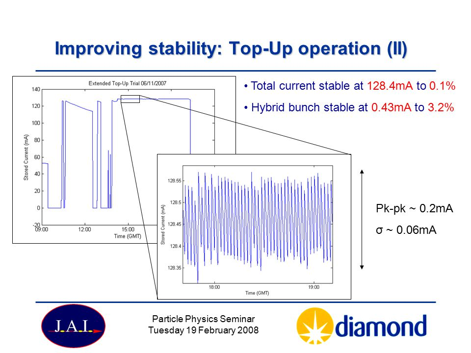 Improving stability: Top-Up operation (II)