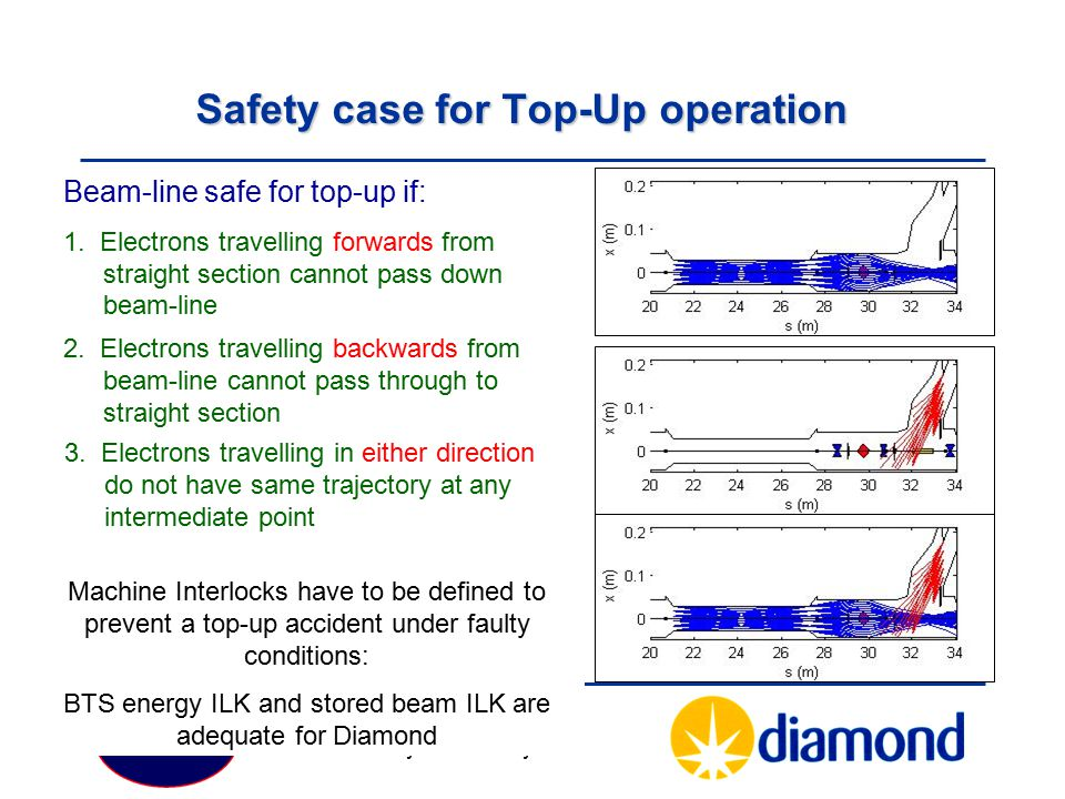 Safety case for Top-Up operation