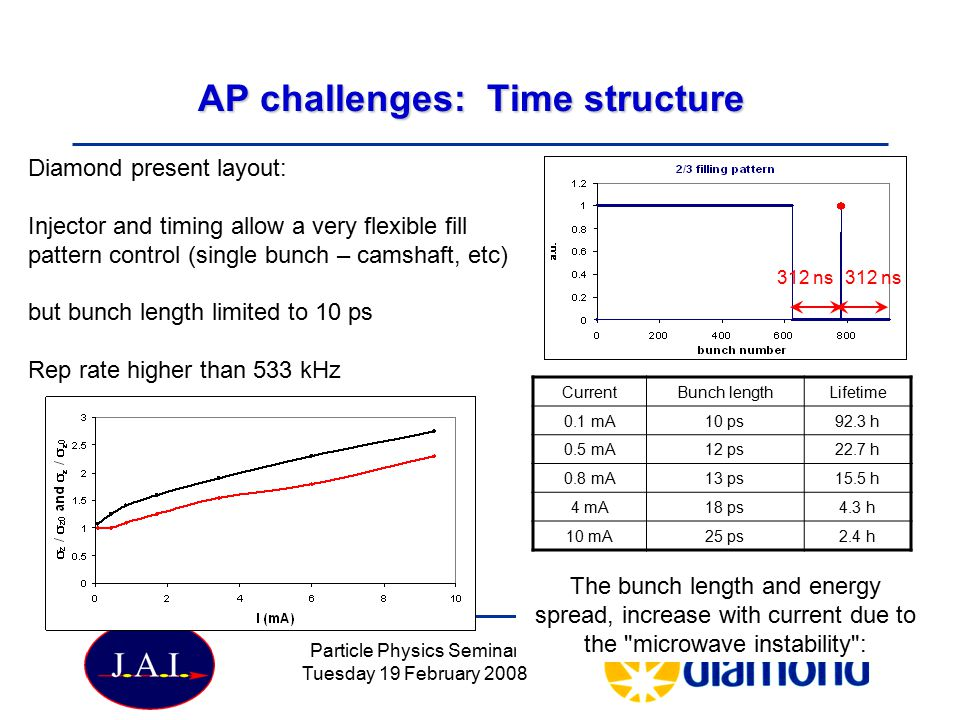 AP challenges: Time structure