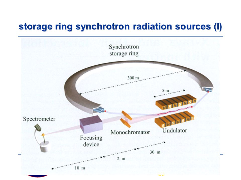 storage ring synchrotron radiation sources (I)