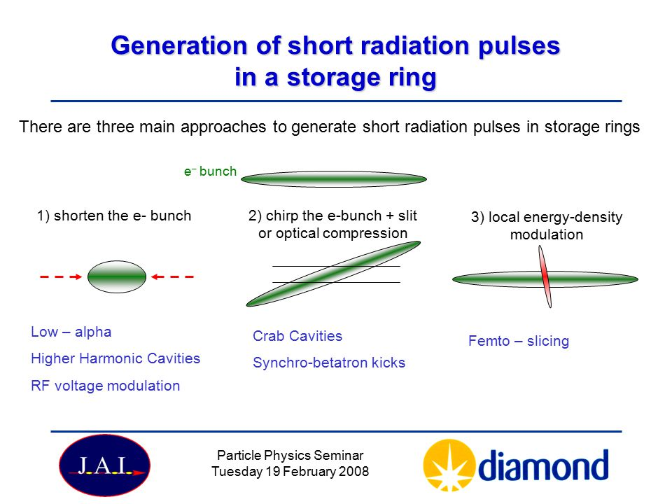 Generation of short radiation pulses in a storage ring