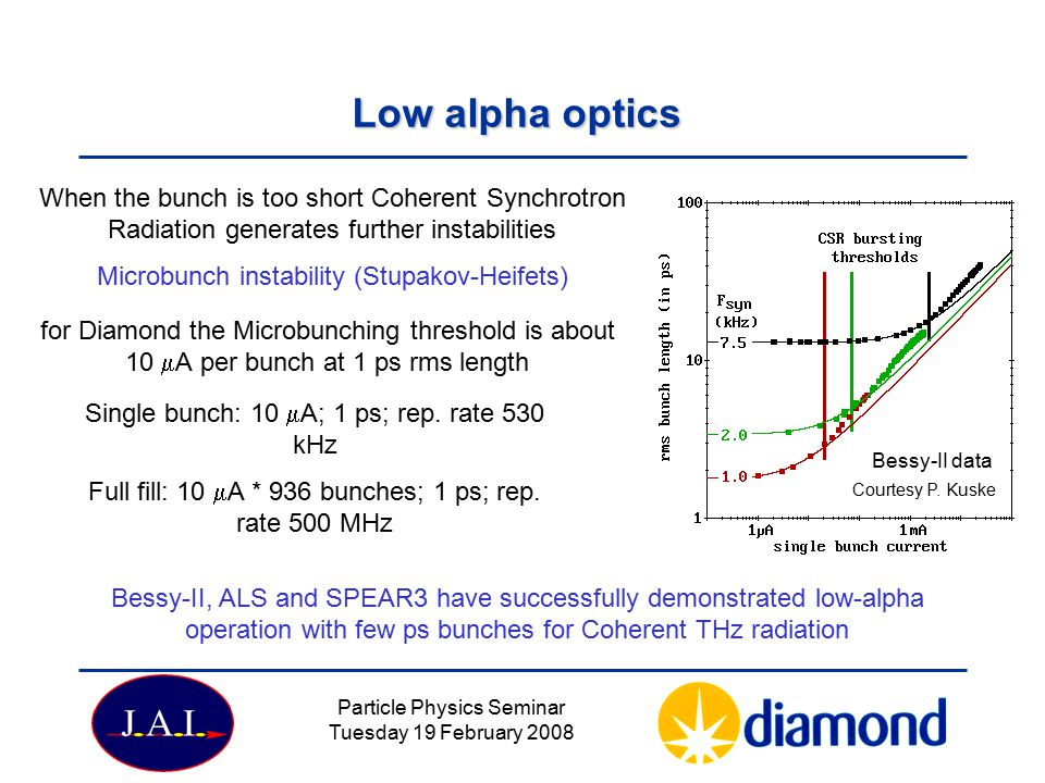 Low alpha optics When the bunch is too short Coherent Synchrotron Radiation generates further instabilities.