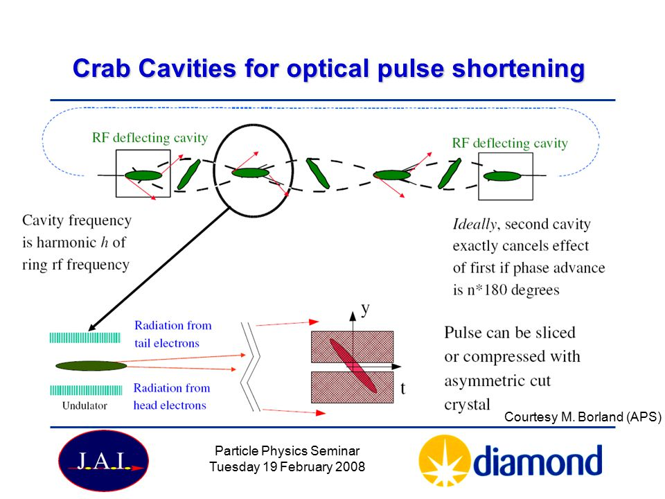 Crab Cavities for optical pulse shortening