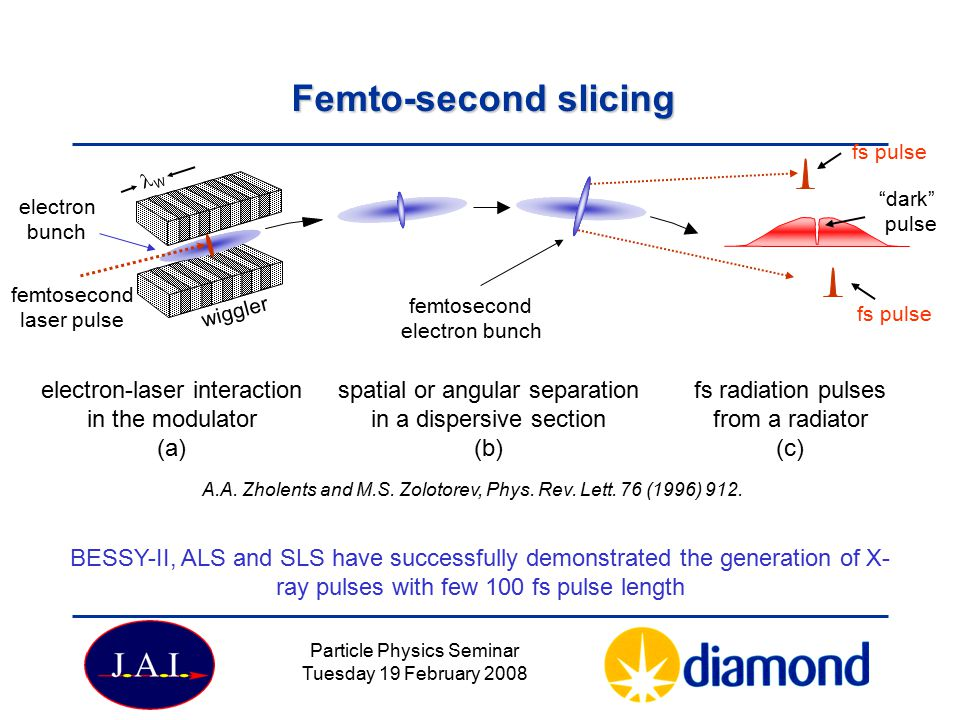 Femto-second slicing electron-laser interaction in the modulator (a)
