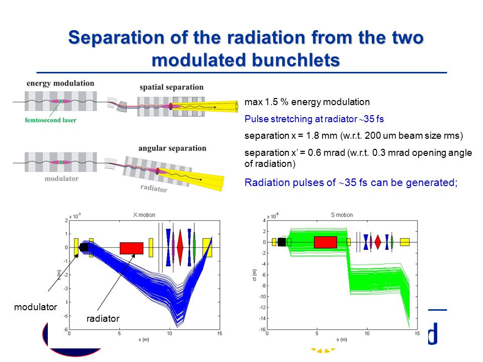 Separation of the radiation from the two modulated bunchlets