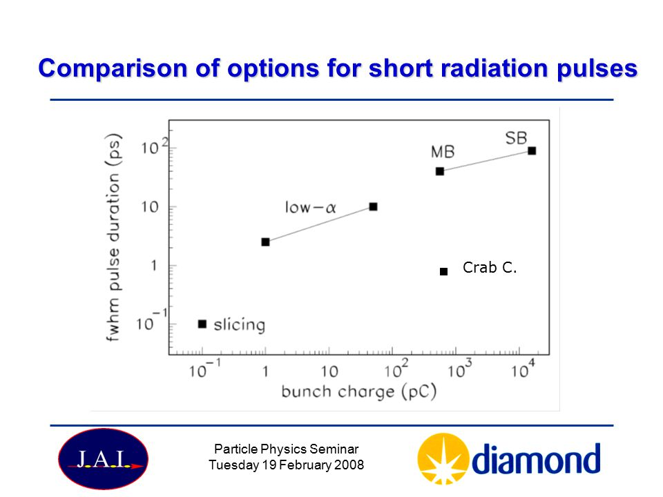 Comparison of options for short radiation pulses