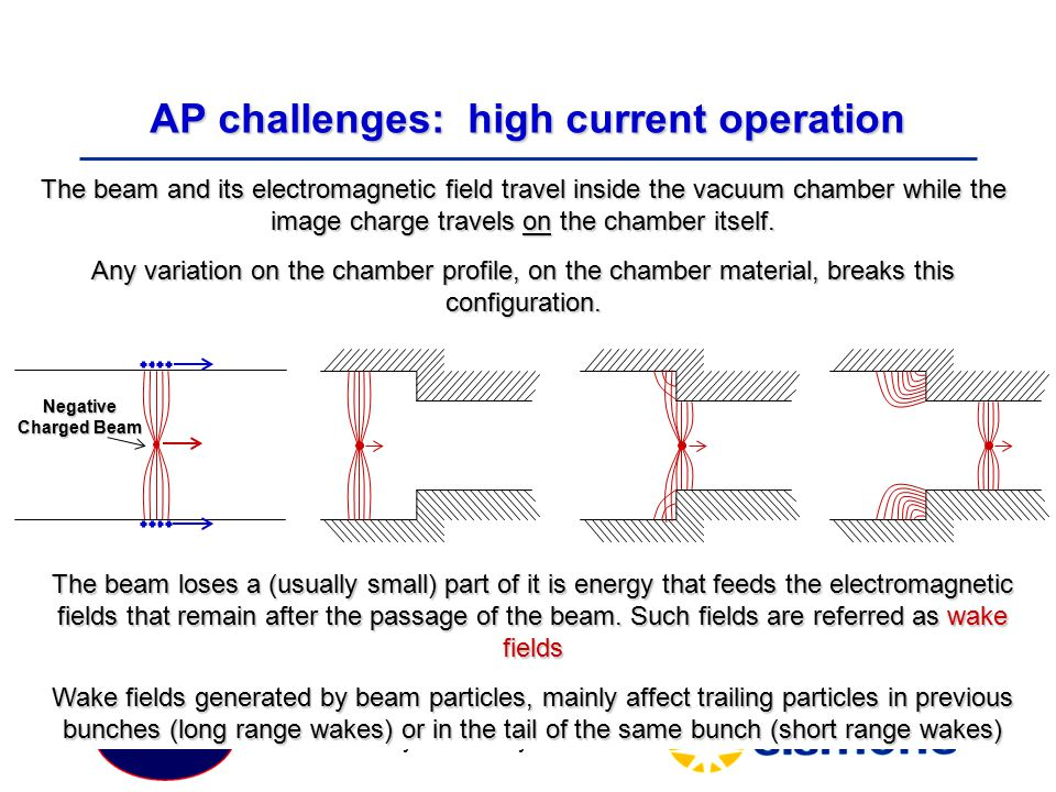 AP challenges: high current operation