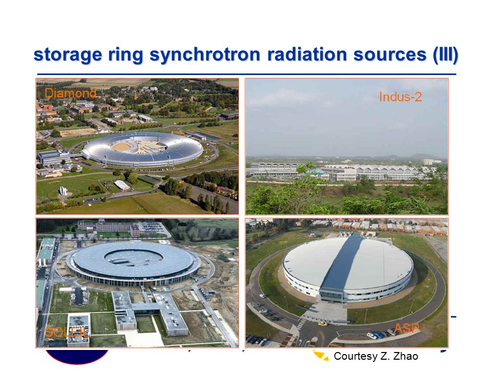 storage ring synchrotron radiation sources (III)