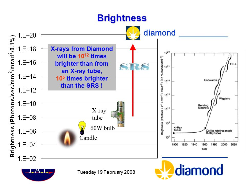 Brightness diamond. X-rays from Diamond will be 1012 times brighter than from. an X-ray tube, 105 times brighter than the SRS !