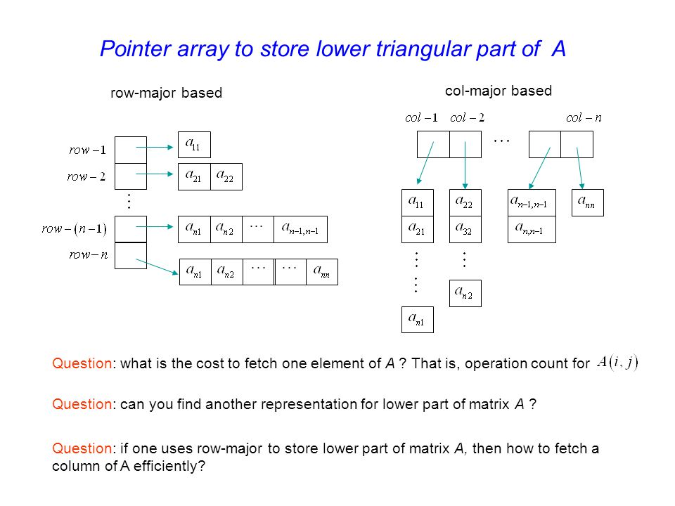 Pointer array to store lower triangular part of A