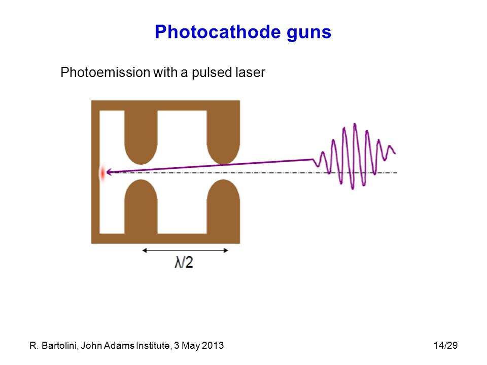 Photocathode guns Photoemission with a pulsed laser