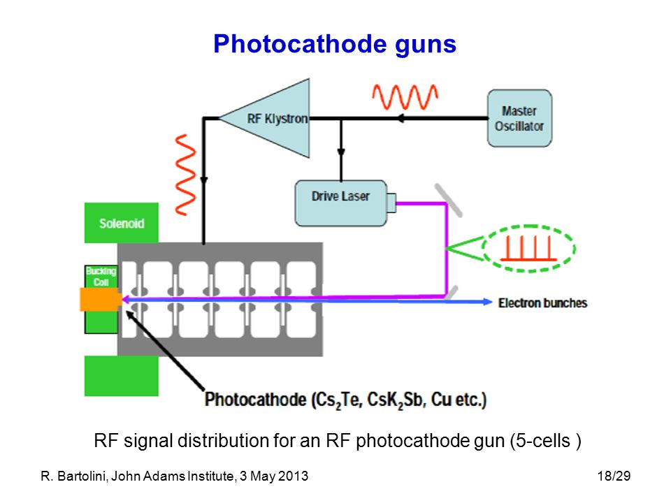Photocathode guns RF signal distribution for an RF photocathode gun (5-cells ) R. Bartolini, John Adams Institute, 3 May 2013.