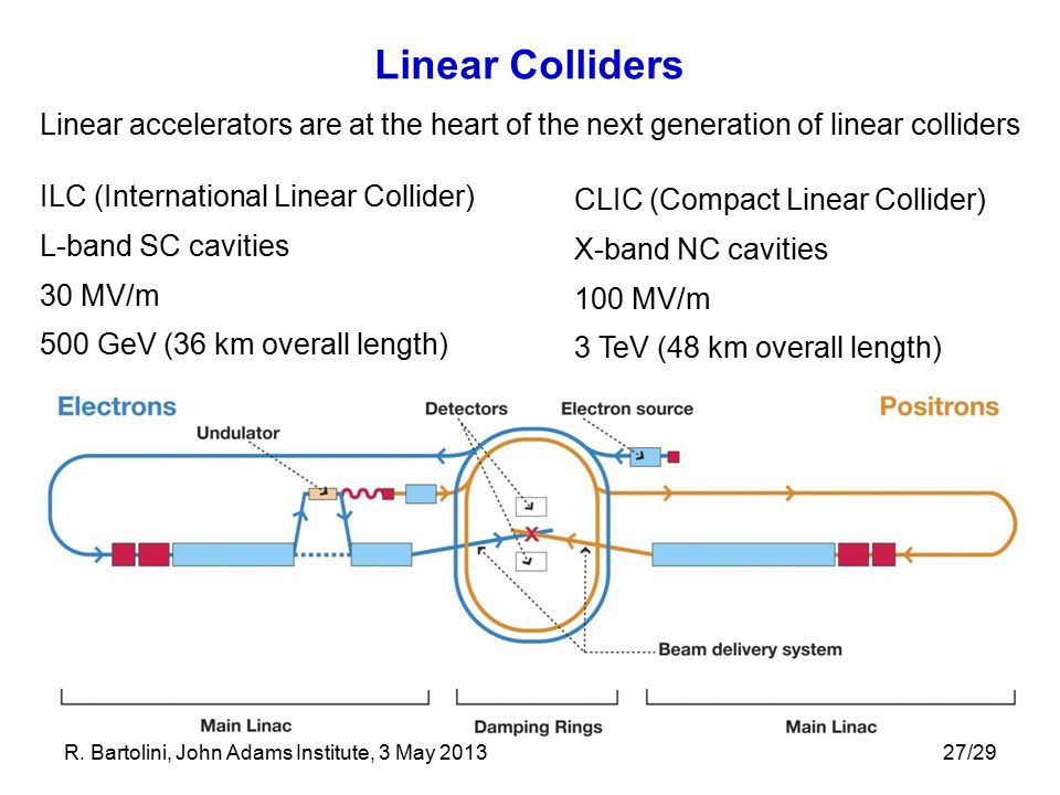Linear Colliders Linear accelerators are at the heart of the next generation of linear colliders. ILC (International Linear Collider)