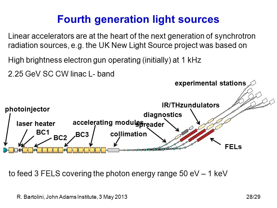 Fourth generation light sources