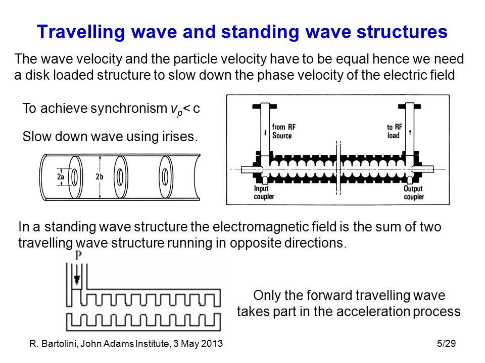 Travelling wave and standing wave structures