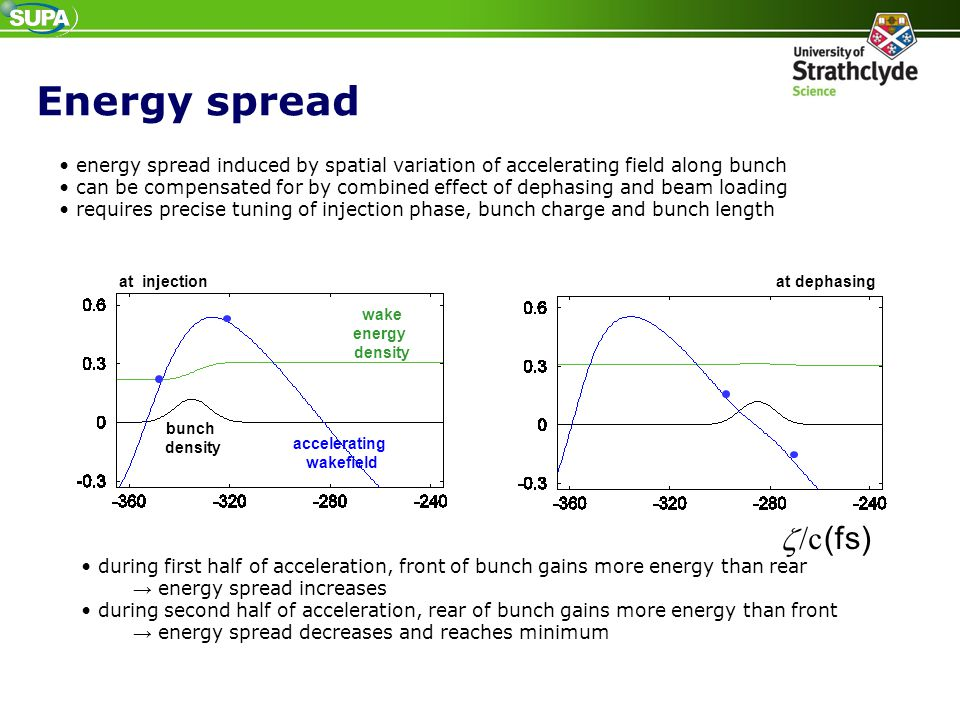 Energy spread • energy spread induced by spatial variation of accelerating field along bunch.