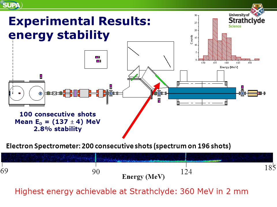 Experimental Results: energy stability