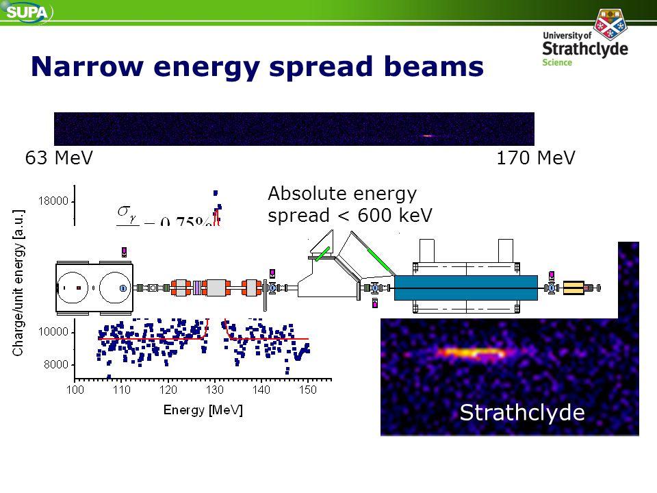 Narrow energy spread beams
