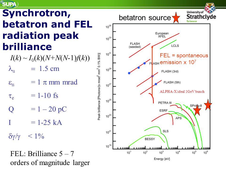 Synchrotron, betatron and FEL radiation peak brilliance