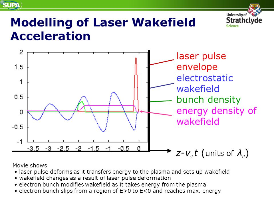 Modelling of Laser Wakefield Acceleration