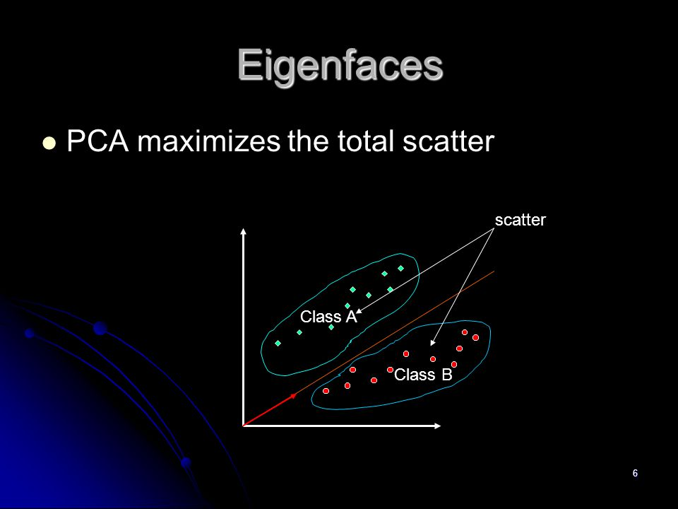 Eigenfaces PCA maximizes the total scatter scatter Class A Class B