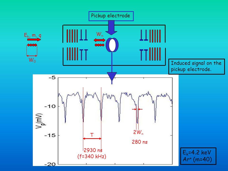 Ek=4.2 keV Ar+ (m=40) Pickup electrode Wn Ek, m, q W0