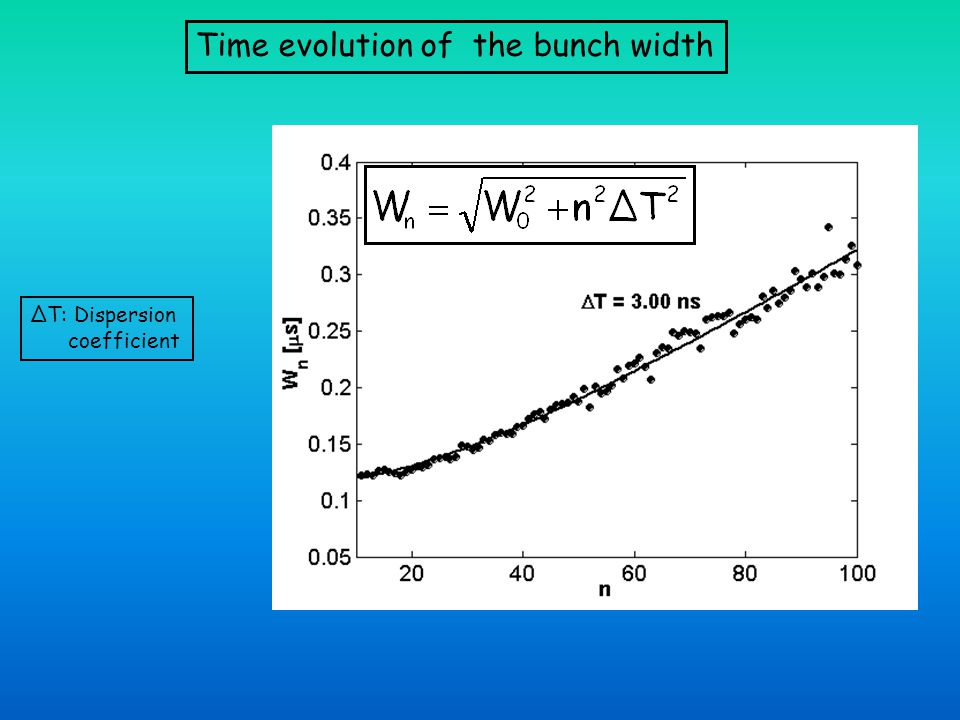 Time evolution of the bunch width