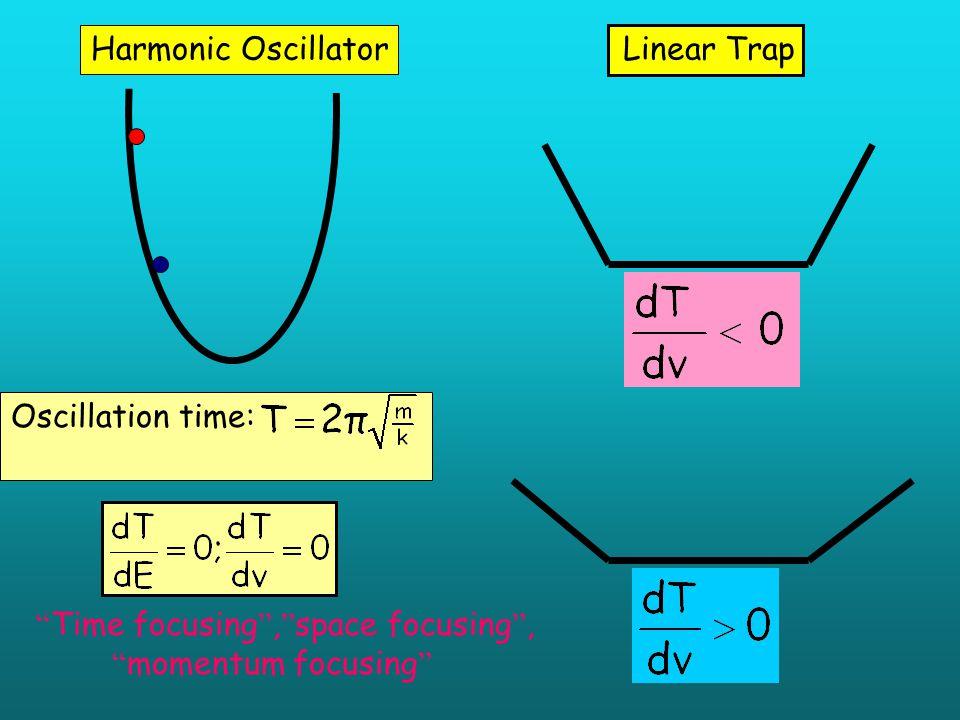 Harmonic Oscillator Linear Trap.
