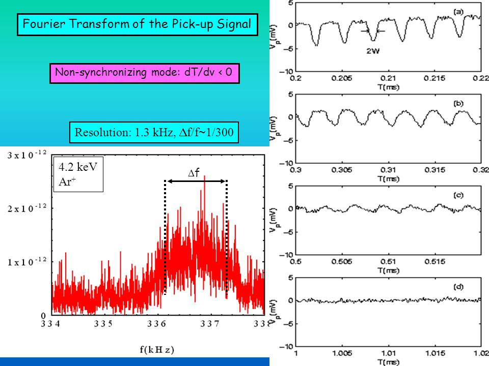 Fourier Transform of the Pick-up Signal