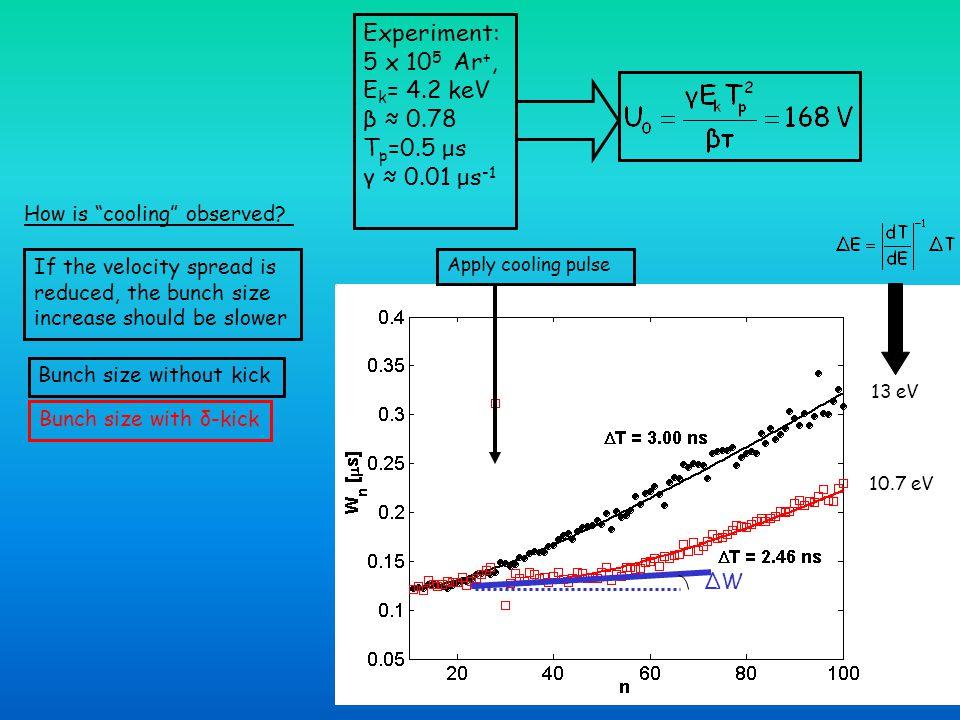 Experiment: 5 x 105 Ar+, Ek= 4.2 keV β ≈ 0.78 Tp=0.5 μs γ ≈ 0.01 μs-1