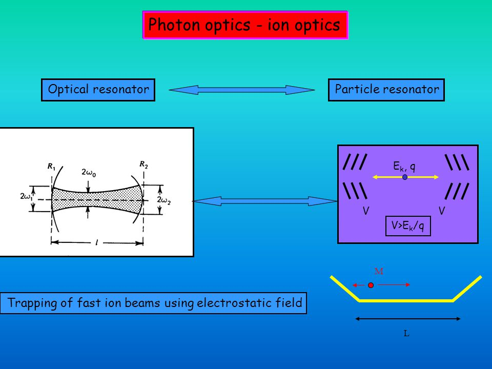 Photon optics - ion optics