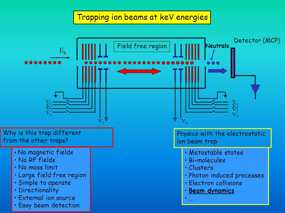 Trapping ion beams at keV energies