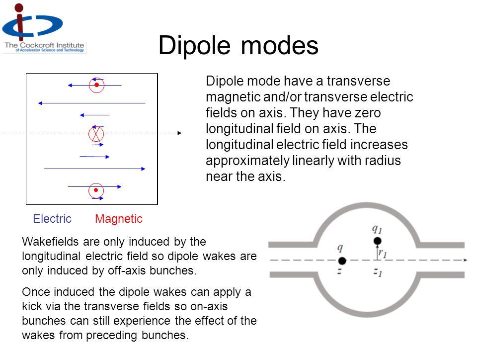 Dipole modes