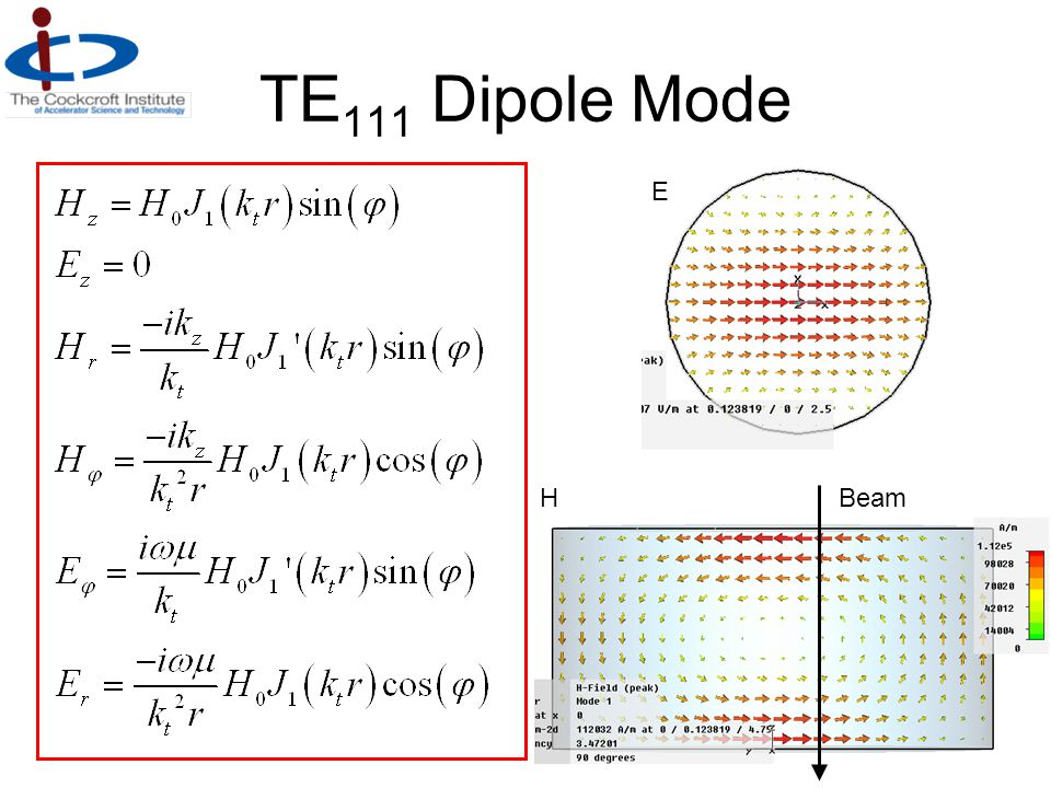 TE111 Dipole Mode E H Beam