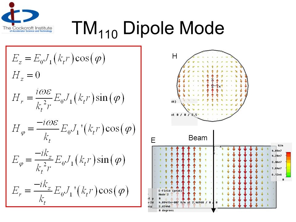 TM110 Dipole Mode H Beam E
