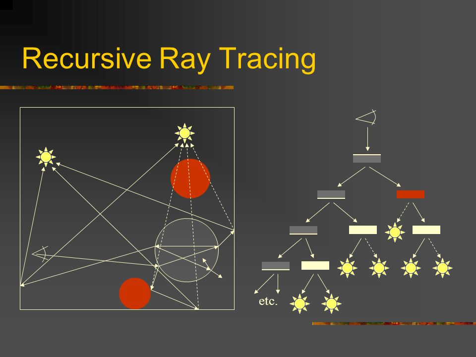 Recursive Ray Tracing etc.