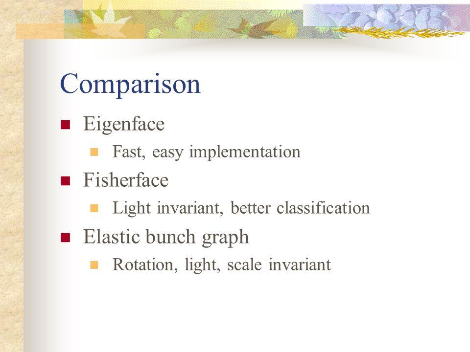 Comparison Eigenface Fisherface Elastic bunch graph